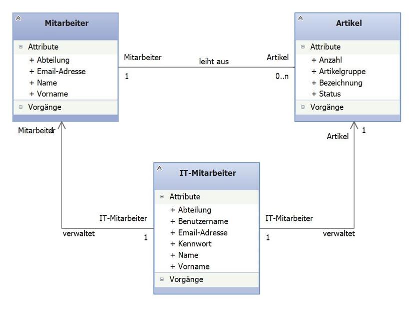 anwendungsbereichsmodell
