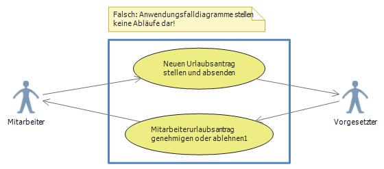 anwendungsfaelle-keine-ablaeufe_falsch